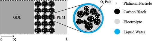 Achieving ultra-high platinum utilization via optimization